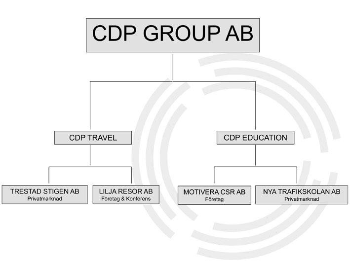 Så här är CDP Group organiserat. Utbildningsverksamhet och reseverksamhet har gemensam ledning.