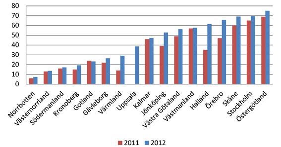 Andel förnybara drivmedel i kollektivtrafiken 2011 och 2012. Diagram: SKL.