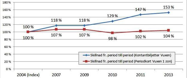 Förändring av priser för olika biljettslag, data från Dalatrafik.