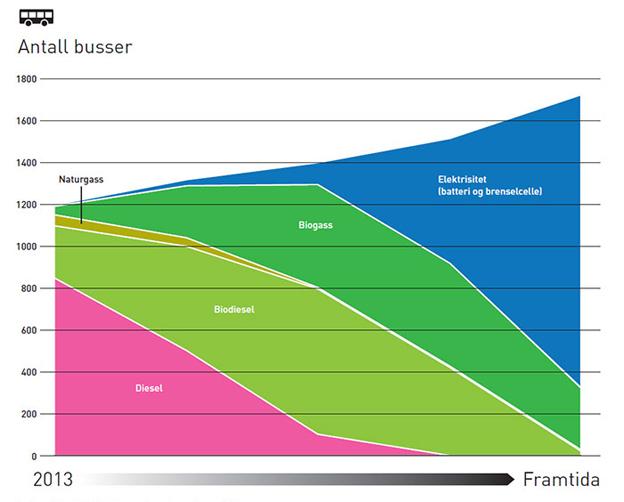 Trafikhuvudmannen i Oslo, Ruter, anser att ett paradigmskifte står för dörren när det gäller drivmedel för bussar. Det här diagrammet visar hur Ruter tror att bussparken i kollektivtrafiken i Oslo kommer att utvecklas i framtiden. Bild: Ruter.