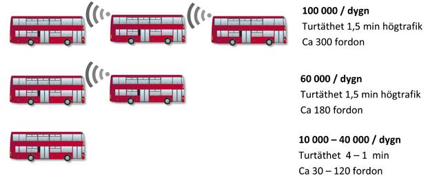 """Bygget av Förbifart Stockholm återupptas den 1 januari. Regeringen vill att förbifarten anpassas till mer kollektivtrafik. Redan tidigare i år har Scania, WSP och Skanska lanserat ett förslag till superbusstrafik med dubbeldäckare på förbifarten. Bussarna ska trådlöst kunna kopplas samman till """"tåg"""" och erbjuder en extremt kapacitetsstark kollektivtrafik. Bild: Scania."""