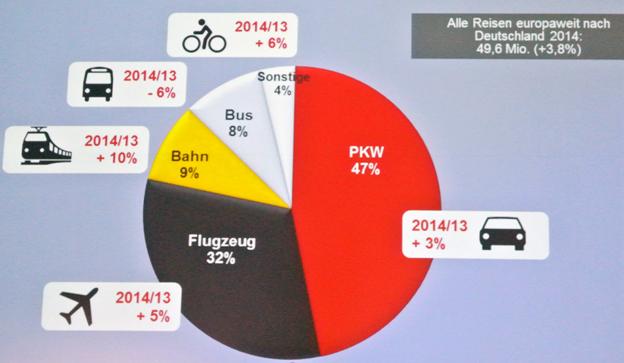 Turismen till Tyskland satte nytt rekord i fjol. Alla transportmedel ökar –utom bussen som backar. Diagrammet visar utvecklingen för respektive transportmedel. Bild: DZT.