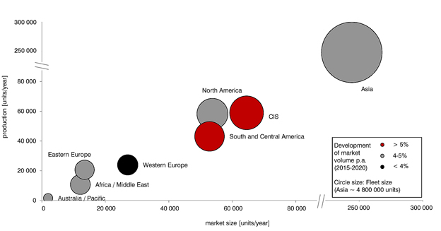 Den globala bussmarknaden 2012 – 2014. Diagrm: SCR Verkehr.