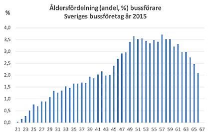 Åldersfördelningen på landets bussförarkår.