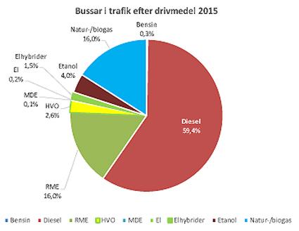 Ungefär 40 procent av bussarna drevs i fjol med fossilfria drivmedel.