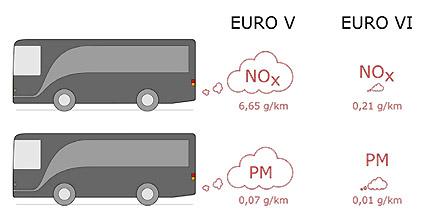 Så stora minskningar av utsläpp av kväveoxider (NOx) och partiklar (PM) har uppnåtts med Euro VI-bussar jämfört med Euro V-bussar, Illustration: TØI.