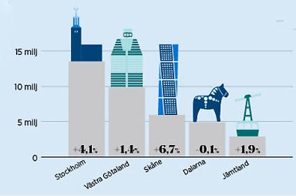 Sveriges fem mest besökta turismlän år 2016. Antal gästnätter samt förändring jämfört med 2015. Bild: Tillväxtverket.