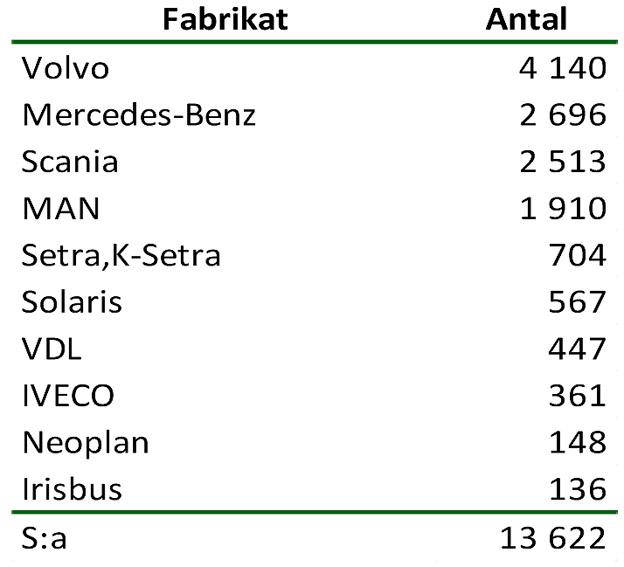 De tio vanligaste fabrikaten/märkena. Tabell: Sveriges Bussföretag.