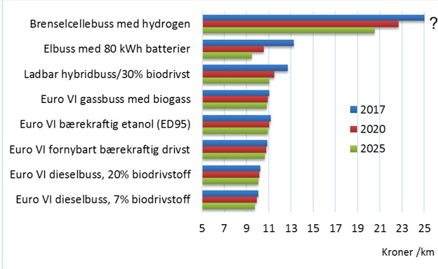 "Ur rapporten ""Klima- og miljøvennlig transport frem mot 2025"", rapport 1571/2017 från TØI."