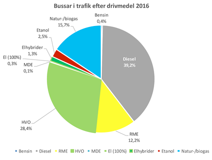 Fördelningen av användning av olika drivmedel i den sv enska bussbranschen förra året. Diagrammet är hämtat ur Sveriges Bussföretags nya statistikrapport om branschen.