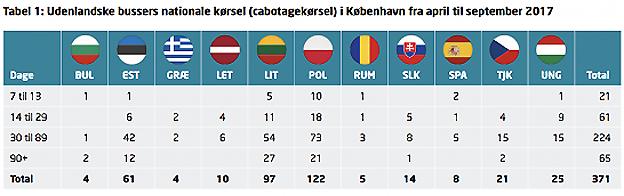 Utländska bussars kabotagetrafik i Köpenhamn under perioden april – september i år. Tabell: Danske Busvognmænd.